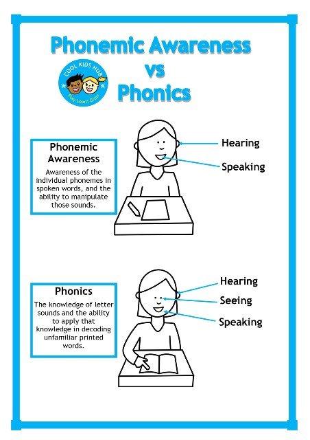 Phonics vs Phonemic Awareness Diagram